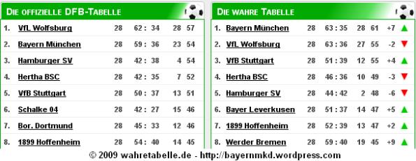Табелата на Wahretabelle.de